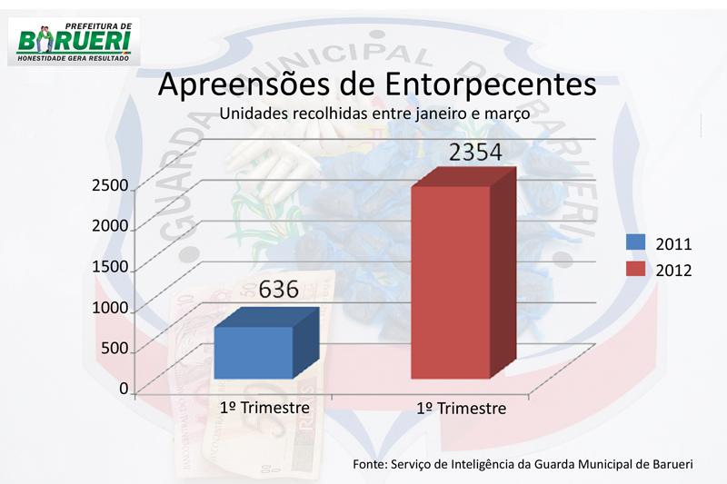 Guarda de Barueri divulga relatório de apreensões de drogas do 1º trimestre de 2012